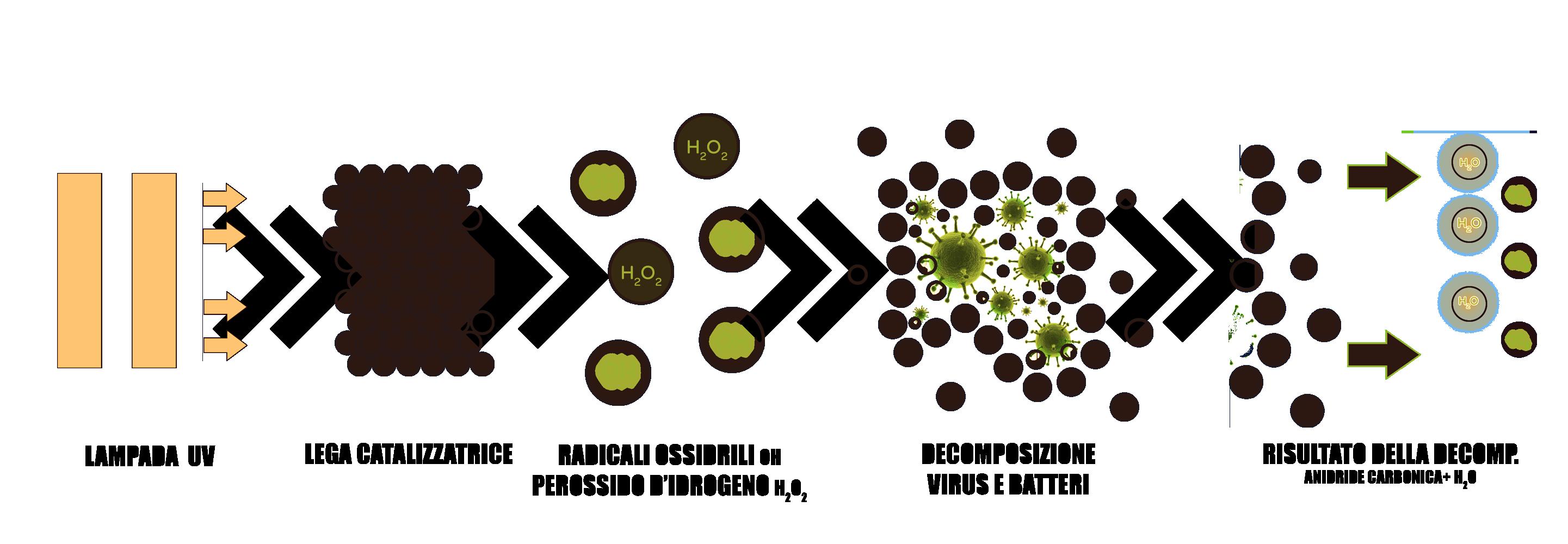 Processo fotocatalisi